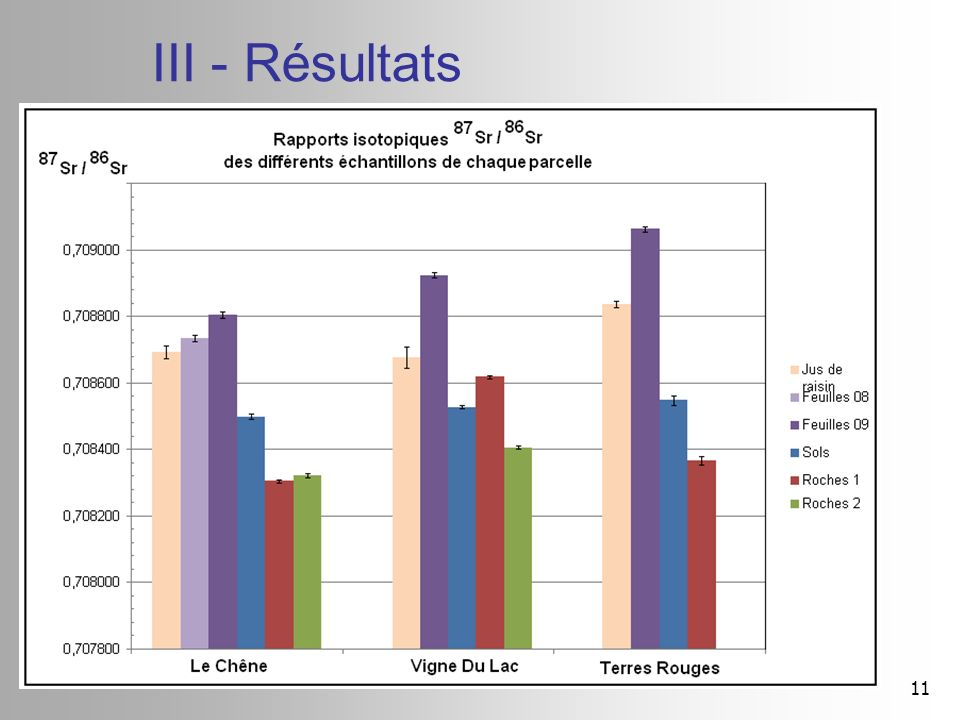 III - Résultats 11