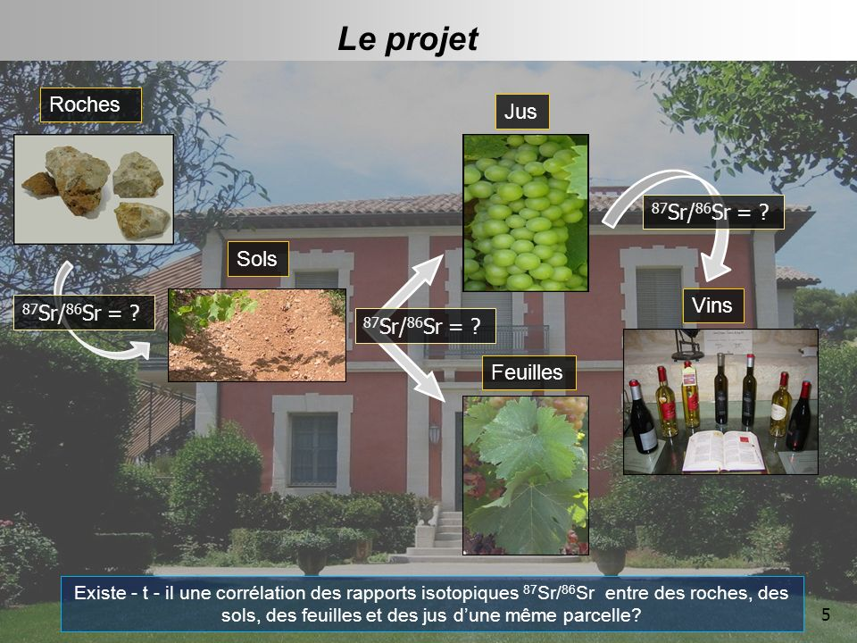 Le projet Roches Jus 87Sr/86Sr = Sols Vins 87Sr/86Sr =
