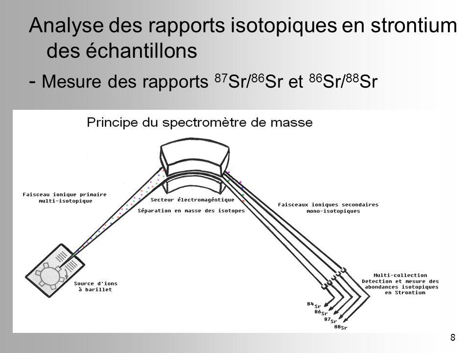 Analyse des rapports isotopiques en strontium des échantillons