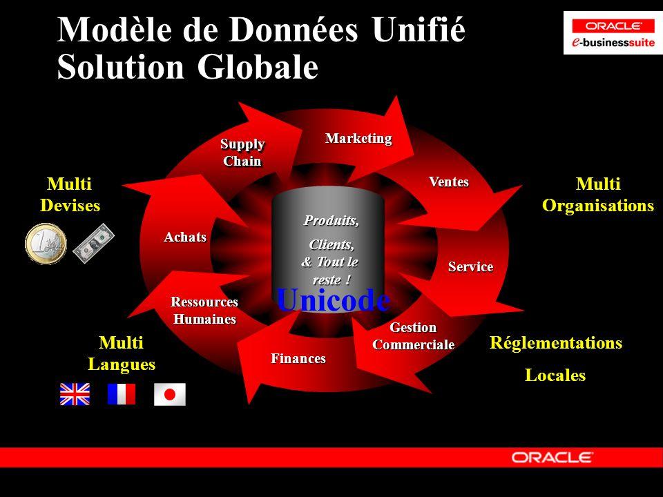 Modèle de Données Unifié Solution Globale