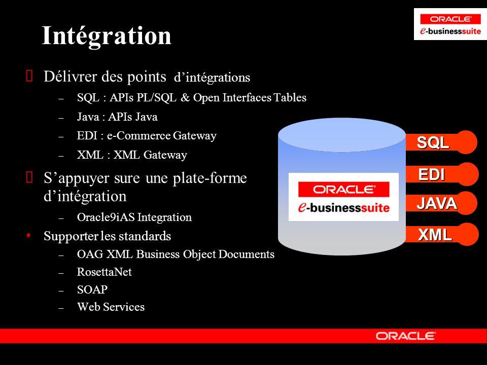 Intégration Délivrer des points d'intégrations