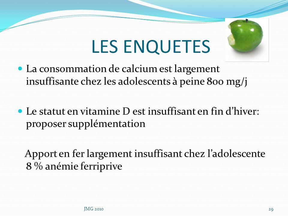 LES ENQUETES La consommation de calcium est largement insuffisante chez les adolescents à peine 800 mg/j.
