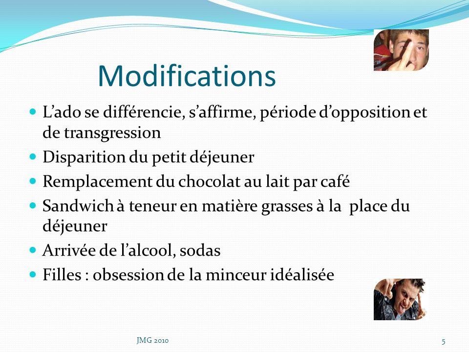Modifications L'ado se différencie, s'affirme, période d'opposition et de transgression. Disparition du petit déjeuner.