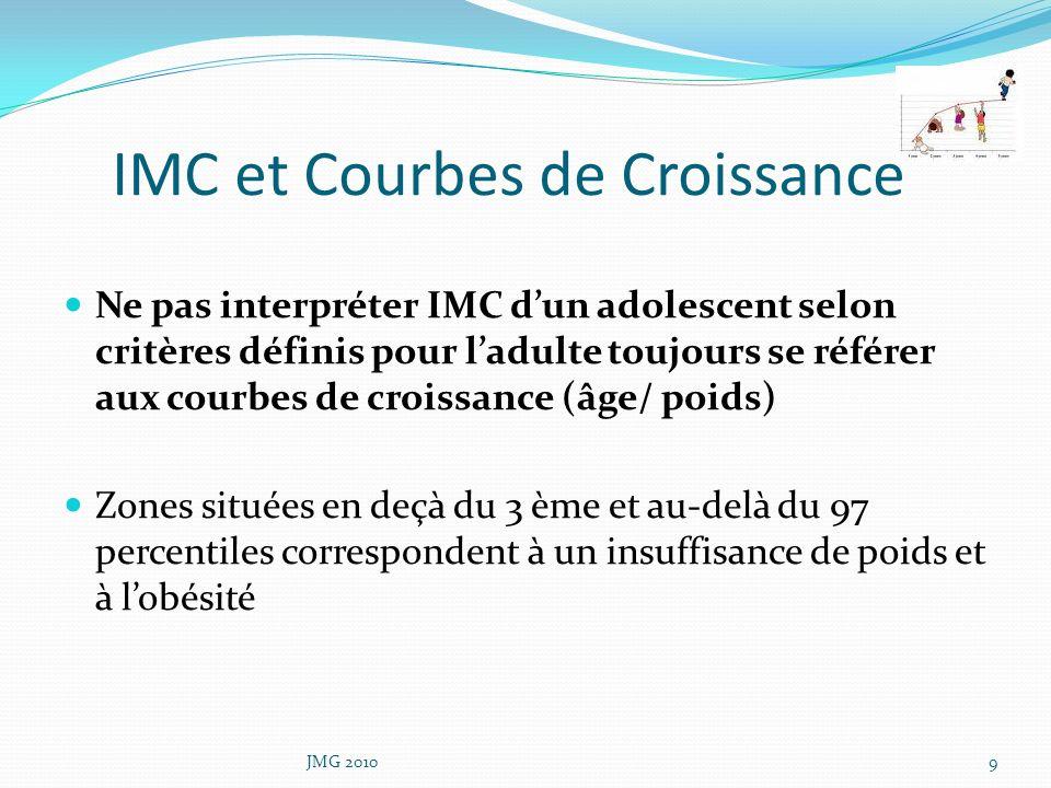 IMC et Courbes de Croissance