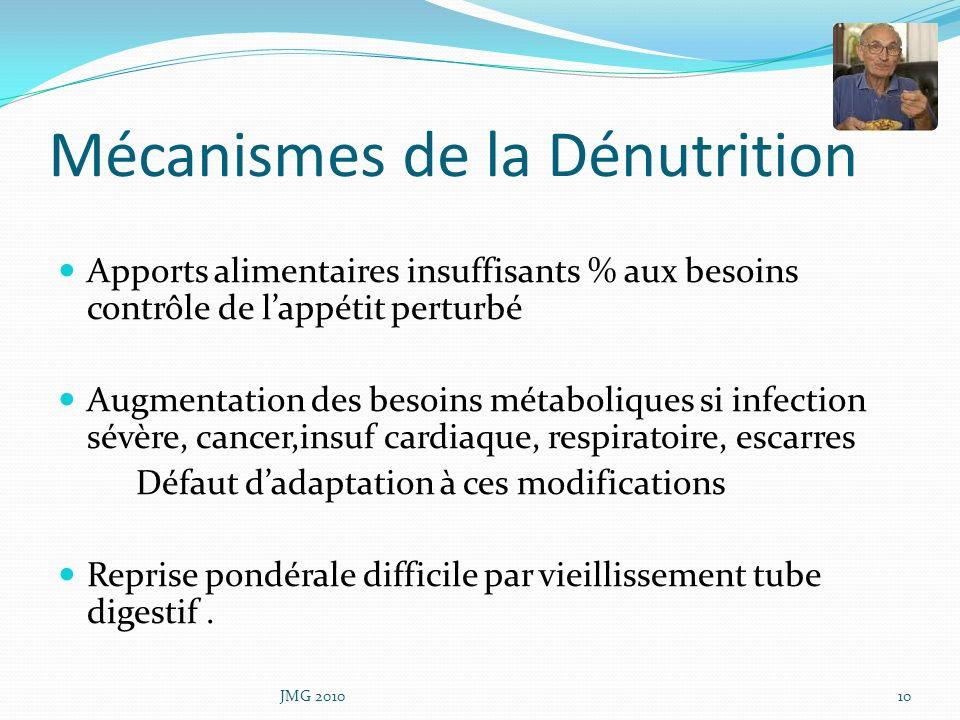 Mécanismes de la Dénutrition