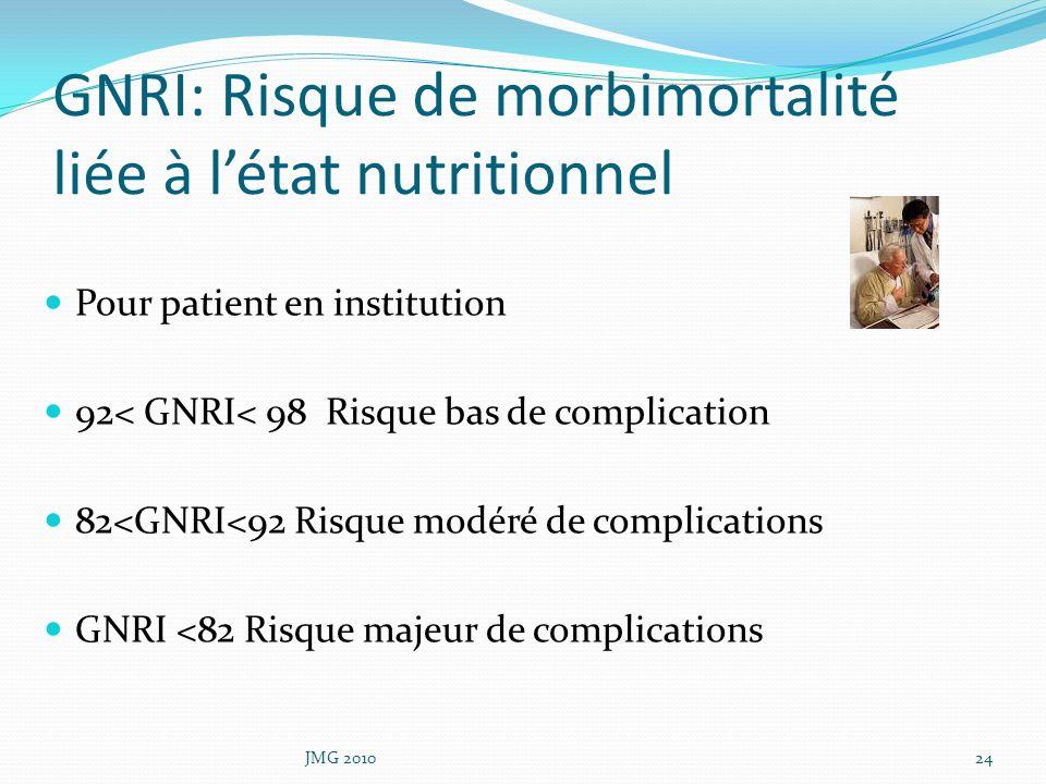 GNRI: Risque de morbimortalité liée à l'état nutritionnel