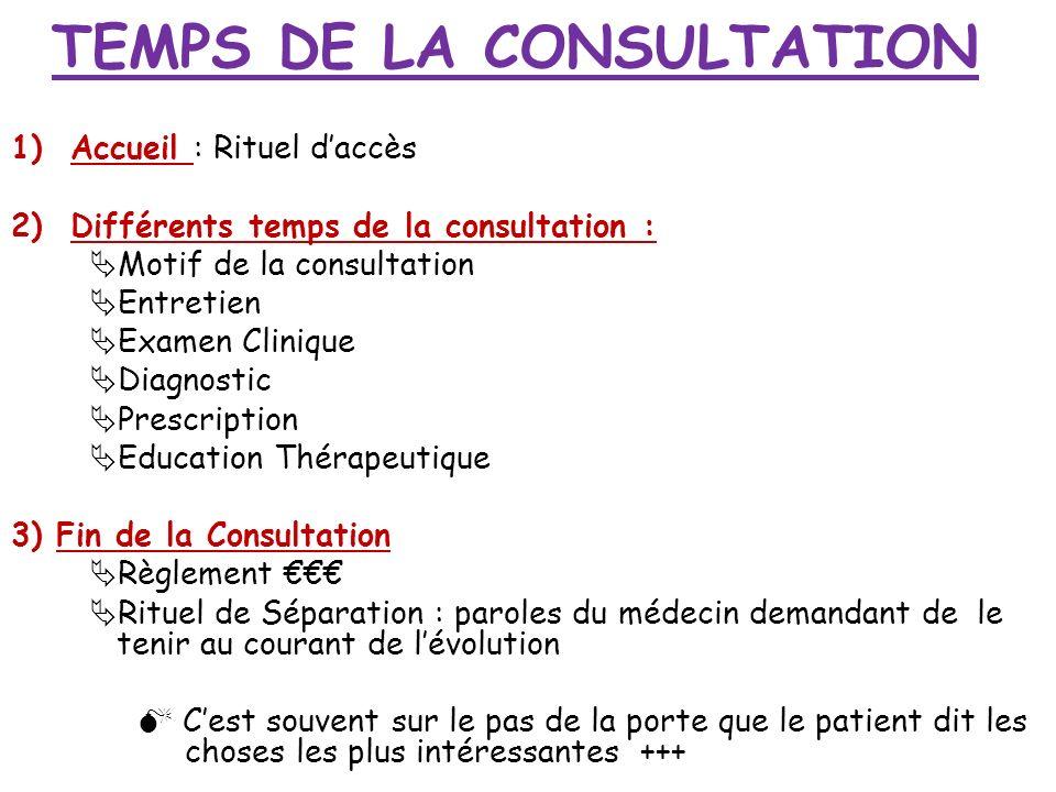 TEMPS DE LA CONSULTATION