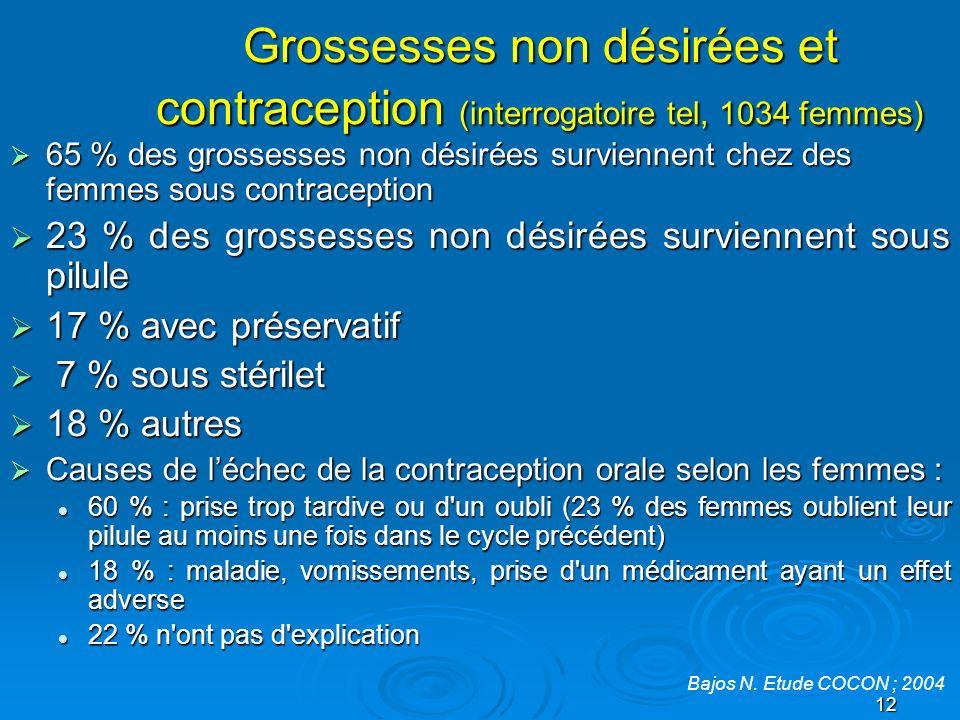 Grossesses non désirées et contraception (interrogatoire tel, 1034 femmes)