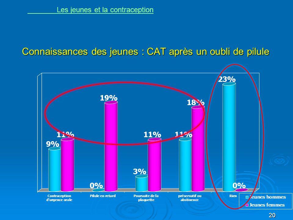 Connaissances des jeunes : CAT après un oubli de pilule
