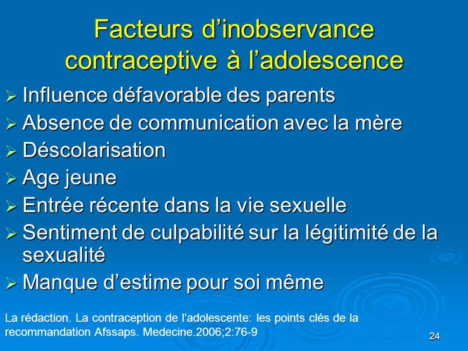Facteurs d'inobservance contraceptive à l'adolescence