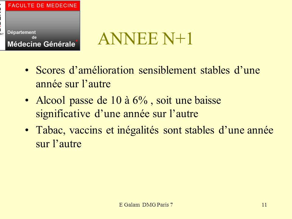 ANNEE N+1 Scores d'amélioration sensiblement stables d'une année sur l'autre.