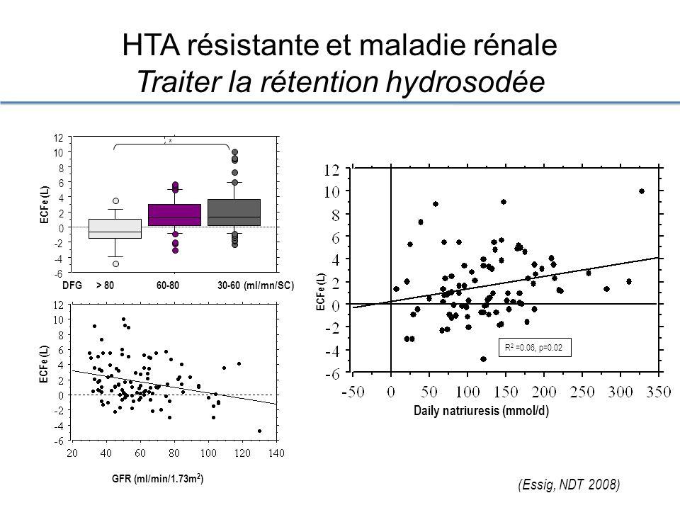 HTA résistante et maladie rénale Traiter la rétention hydrosodée