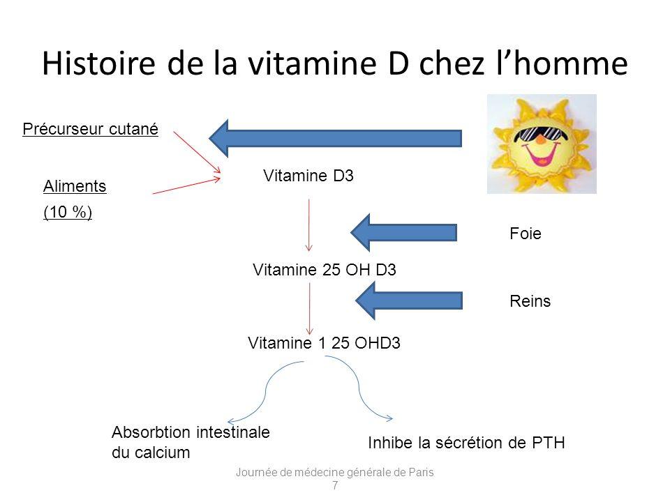 Histoire de la vitamine D chez l'homme