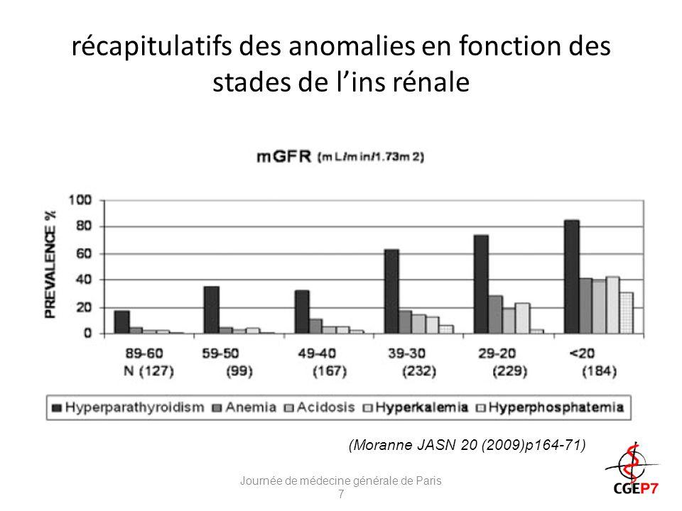 récapitulatifs des anomalies en fonction des stades de l'ins rénale