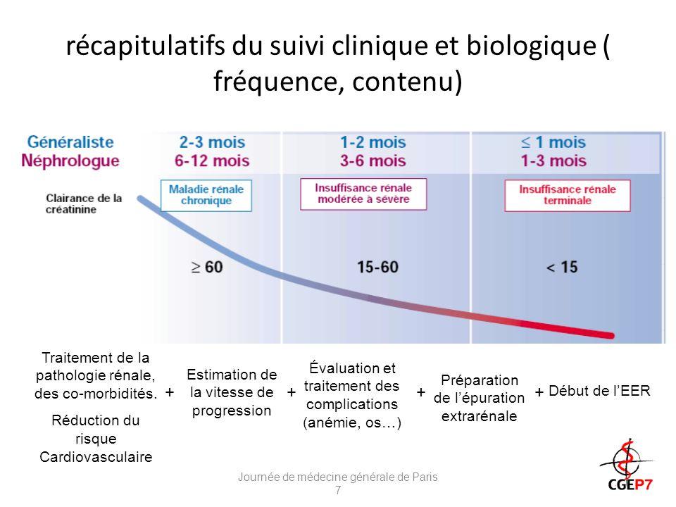 récapitulatifs du suivi clinique et biologique ( fréquence, contenu)
