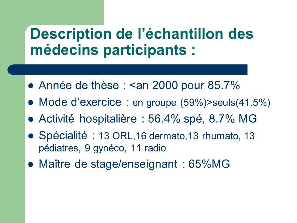 Description de l'échantillon des médecins participants :