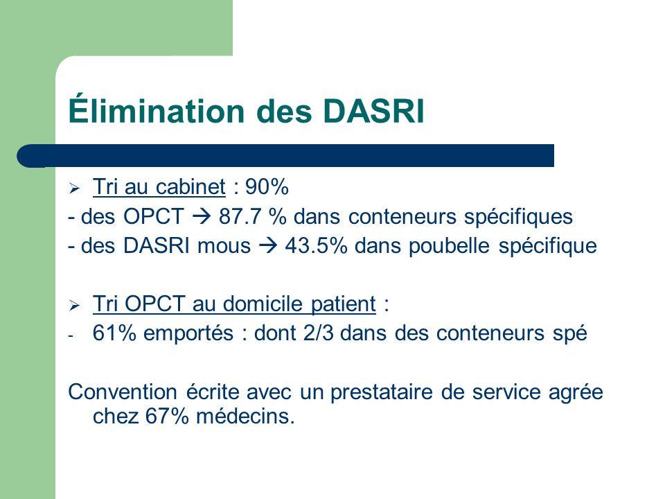 Élimination des DASRI Tri au cabinet : 90%