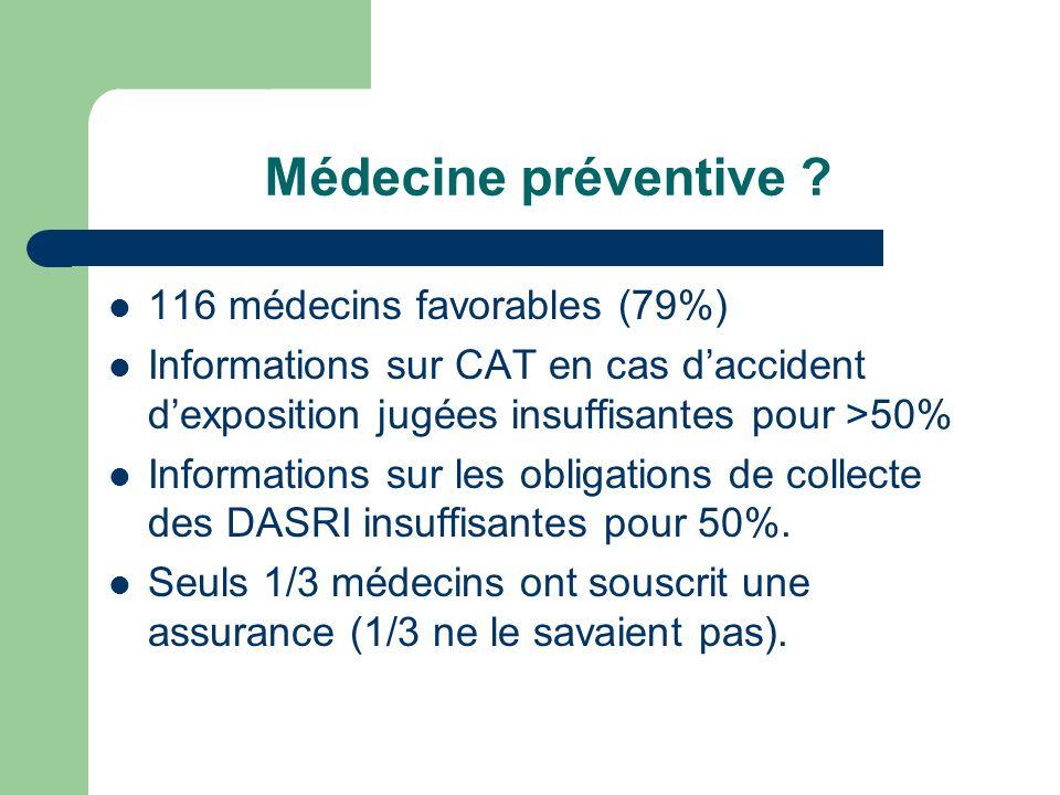 Médecine préventive 116 médecins favorables (79%)