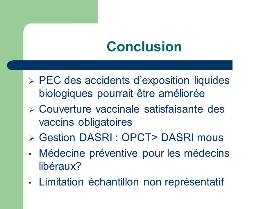 Conclusion PEC des accidents d'exposition liquides biologiques pourrait être améliorée. Couverture vaccinale satisfaisante des vaccins obligatoires.