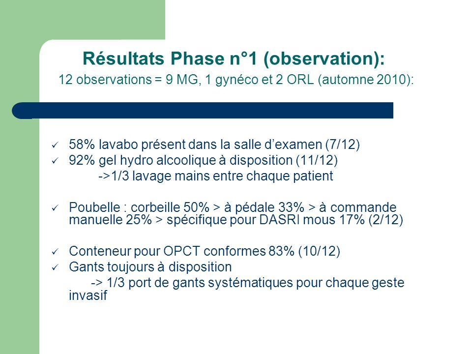 Résultats Phase n°1 (observation): 12 observations = 9 MG, 1 gynéco et 2 ORL (automne 2010):