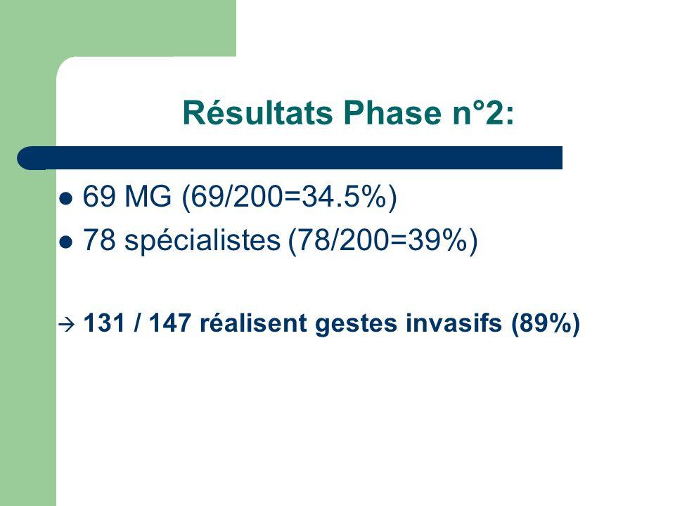 Résultats Phase n°2: 69 MG (69/200=34.5%) 78 spécialistes (78/200=39%)