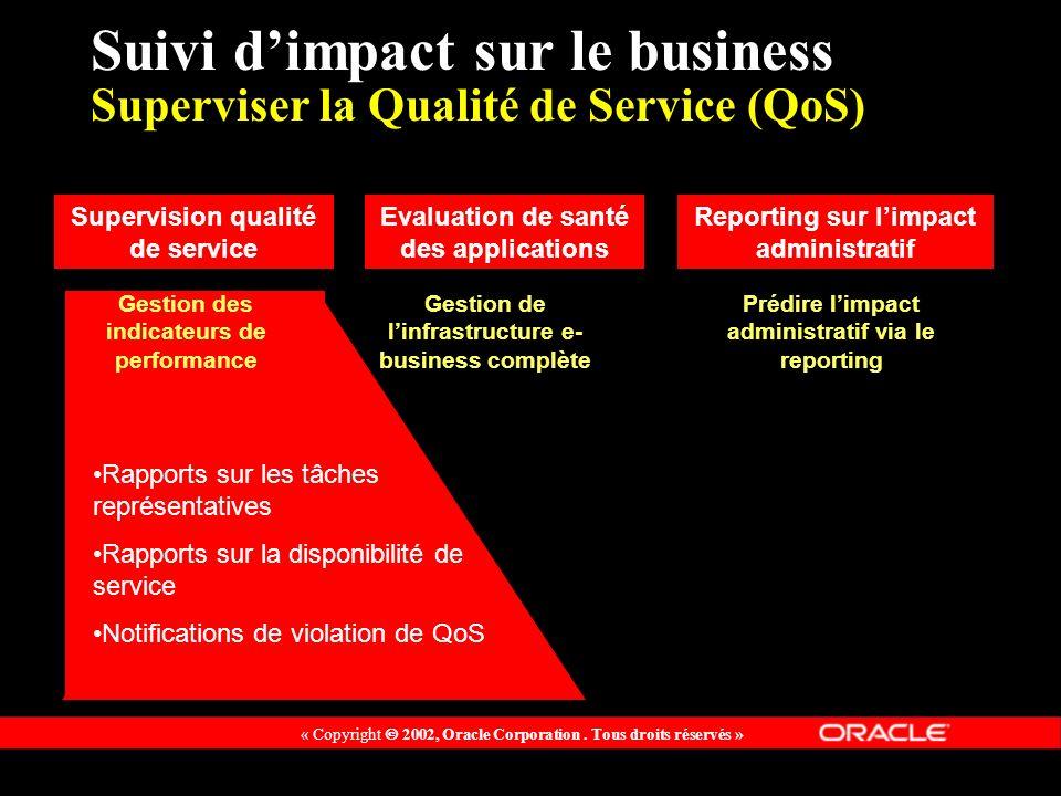 Suivi d'impact sur le business Superviser la Qualité de Service (QoS)