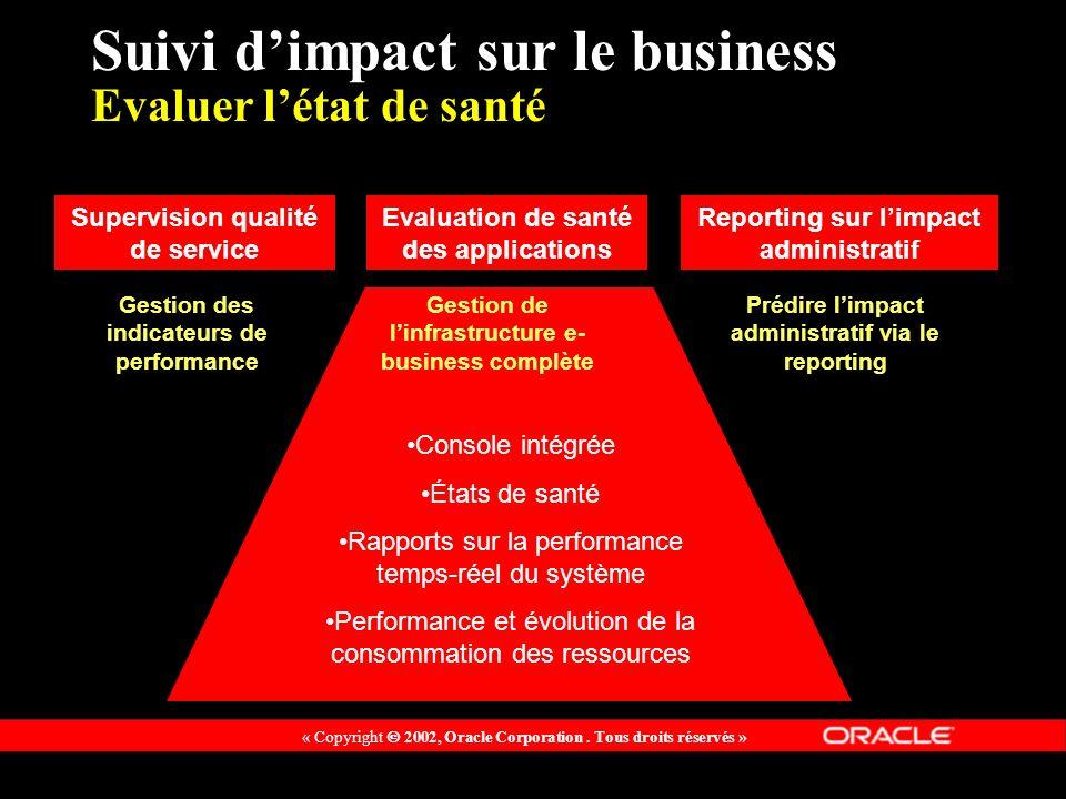 Suivi d'impact sur le business Evaluer l'état de santé