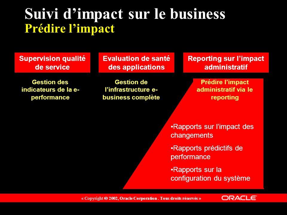 Suivi d'impact sur le business Prédire l'impact