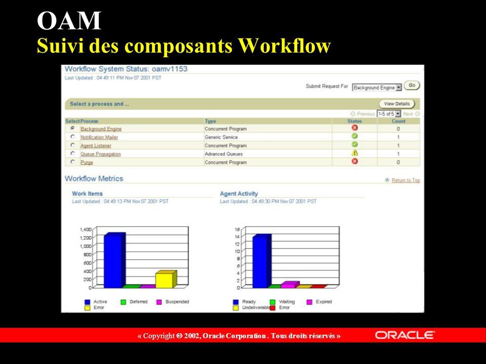 OAM Suivi des composants Workflow