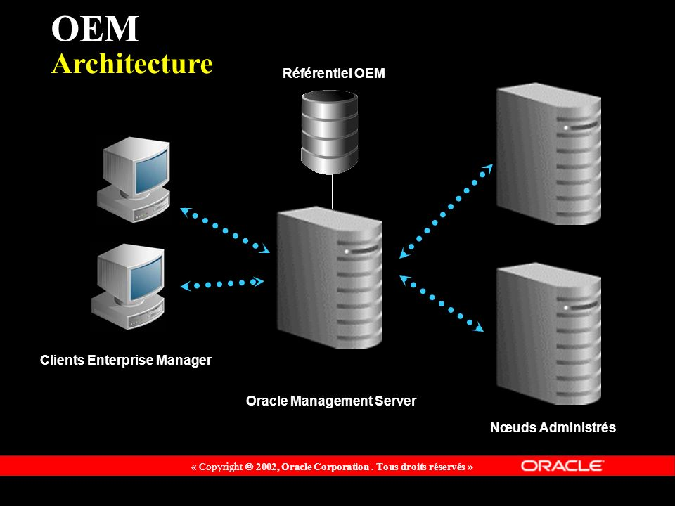 Clients Enterprise Manager Oracle Management Server
