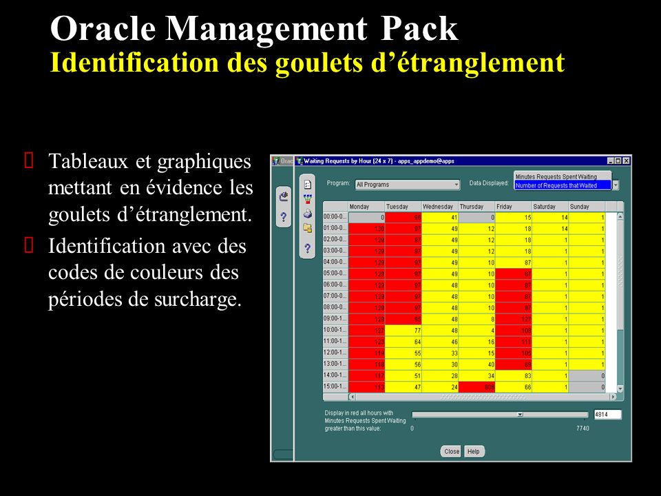 Oracle Management Pack Identification des goulets d'étranglement
