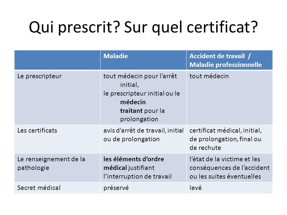 Qui prescrit Sur quel certificat