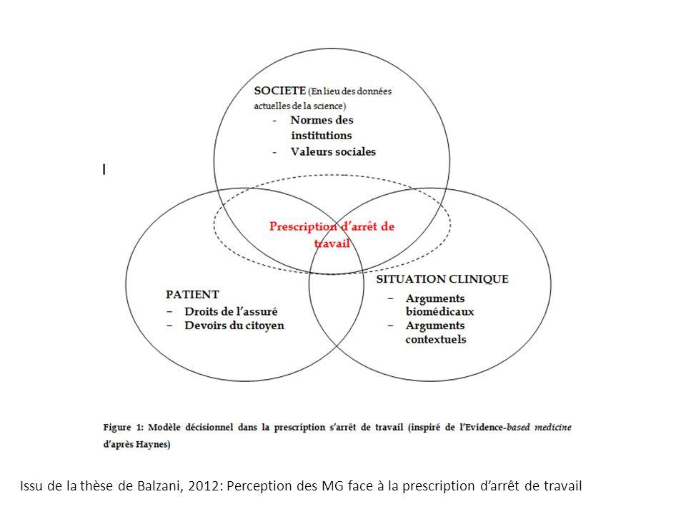 Issu de la thèse de Balzani, 2012: Perception des MG face à la prescription d'arrêt de travail