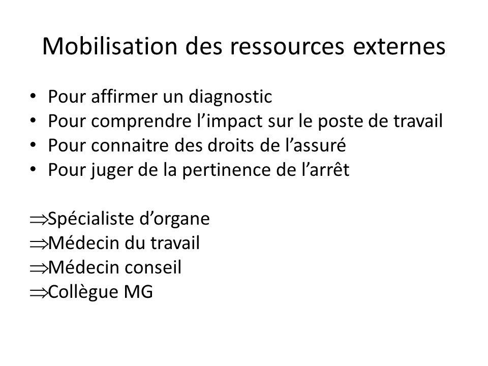 Mobilisation des ressources externes