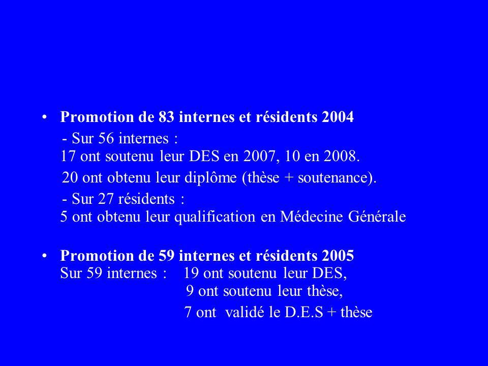 Promotion de 83 internes et résidents 2004