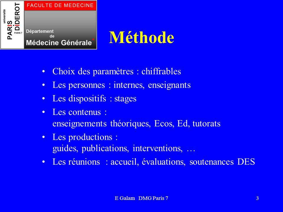 Méthode Choix des paramètres : chiffrables