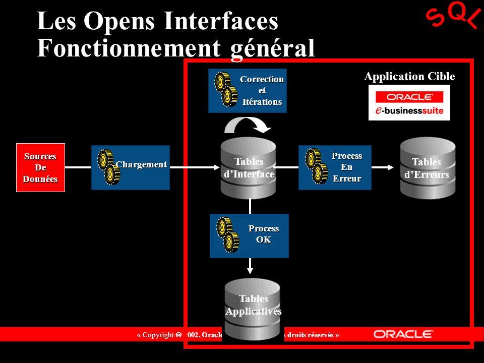 Les Opens Interfaces Fonctionnement général