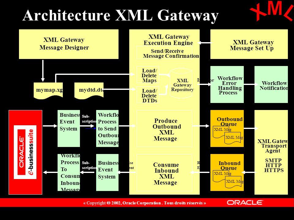 Architecture XML Gateway