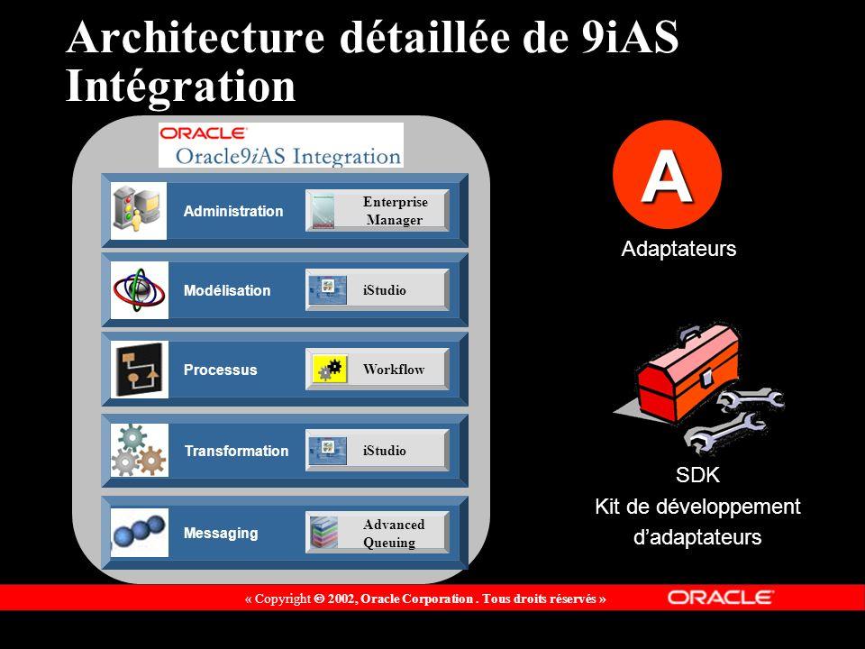 Architecture détaillée de 9iAS Intégration