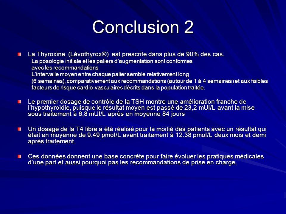 Conclusion 2 La Thyroxine (Lévothyrox®) est prescrite dans plus de 90% des cas. La posologie initiale et les paliers d'augmentation sont conformes.