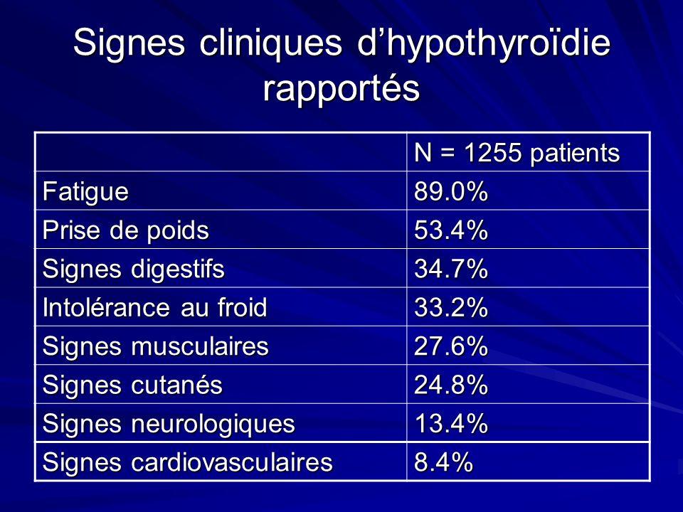 Signes cliniques d'hypothyroïdie rapportés