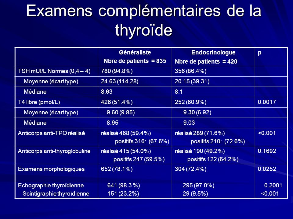 Examens complémentaires de la thyroïde