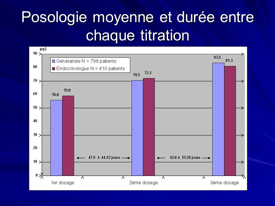 Posologie moyenne et durée entre chaque titration