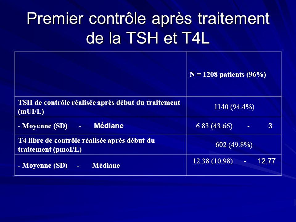 Premier contrôle après traitement de la TSH et T4L