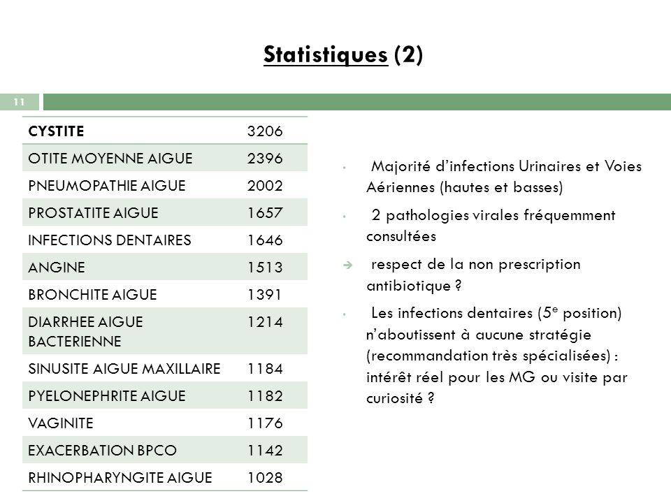 Statistiques (2) CYSTITE. 3206. OTITE MOYENNE AIGUE. 2396. PNEUMOPATHIE AIGUE. 2002. PROSTATITE AIGUE.