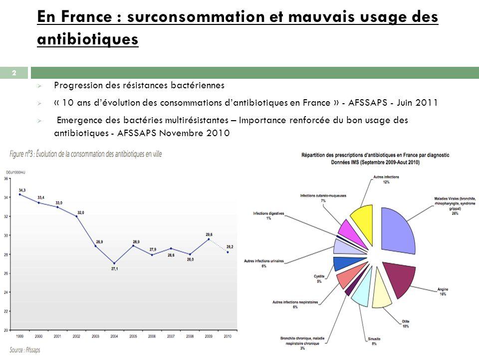 En France : surconsommation et mauvais usage des antibiotiques