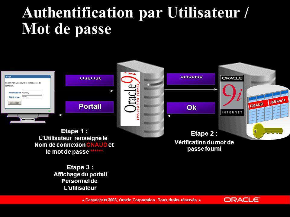 Authentification par Utilisateur / Mot de passe