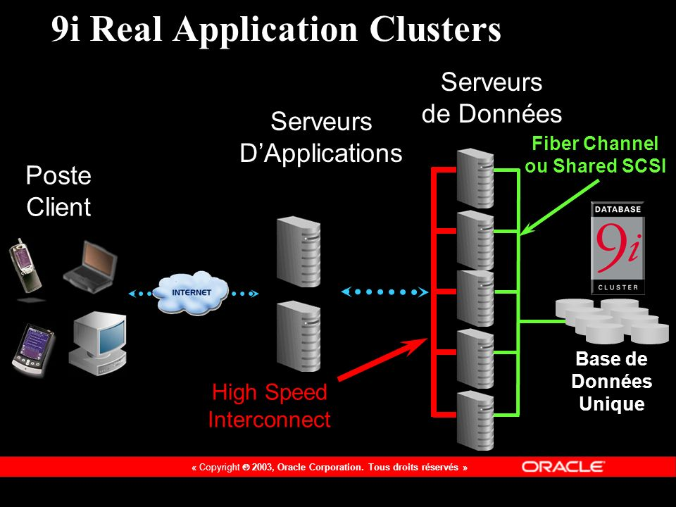 9i Real Application Clusters