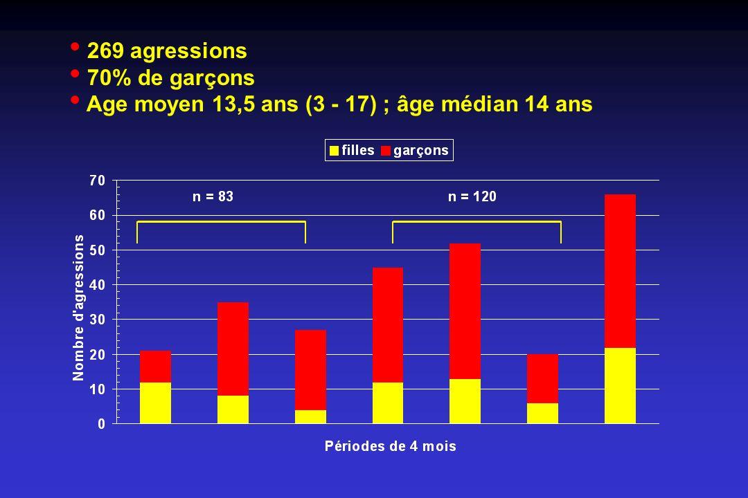 Age moyen 13,5 ans (3 - 17) ; âge médian 14 ans