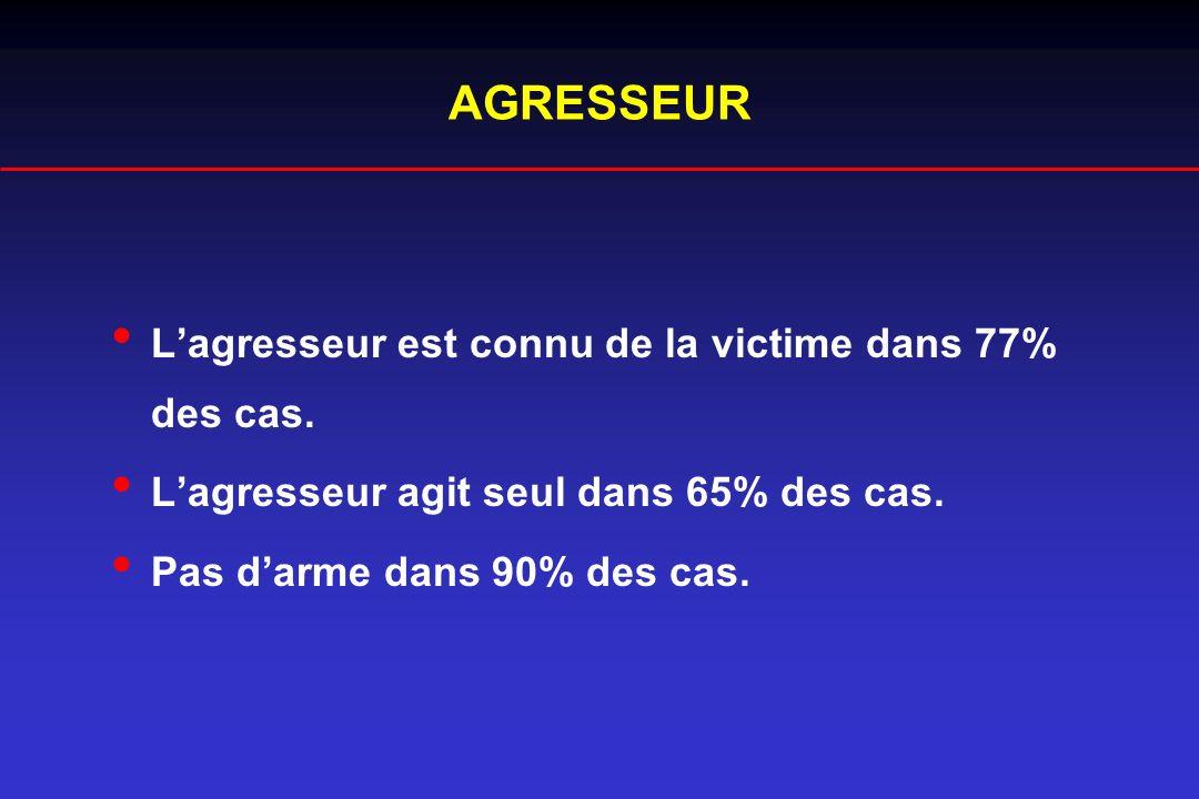 AGRESSEUR L'agresseur est connu de la victime dans 77% des cas.